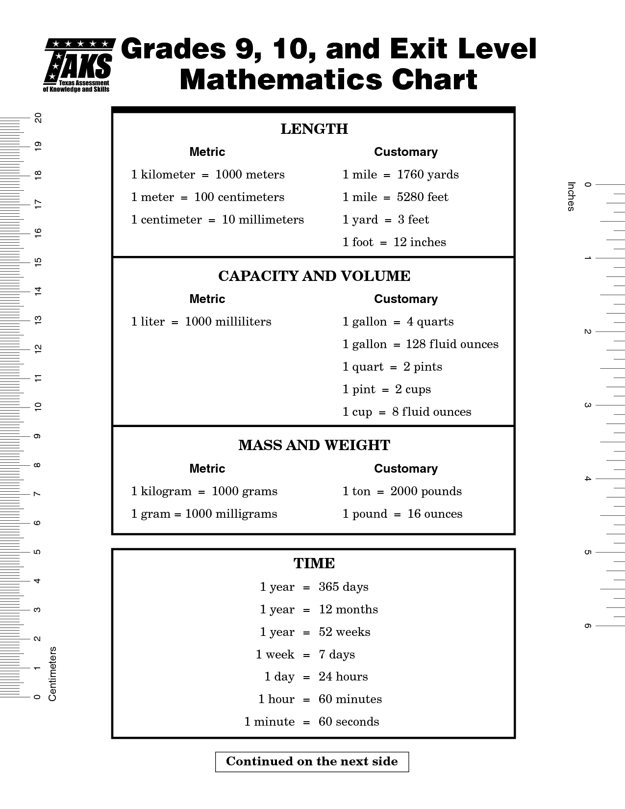 Length Capacity Time Mass Math Chart